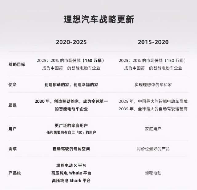 理想是2025年成为中国第一,坚持延伸计划和高压纯电技术路线