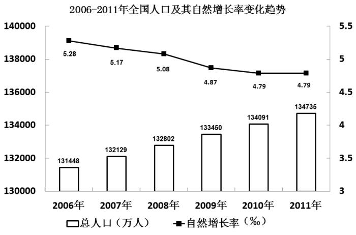衡量人口自然增长率的指标_人口自然增长率