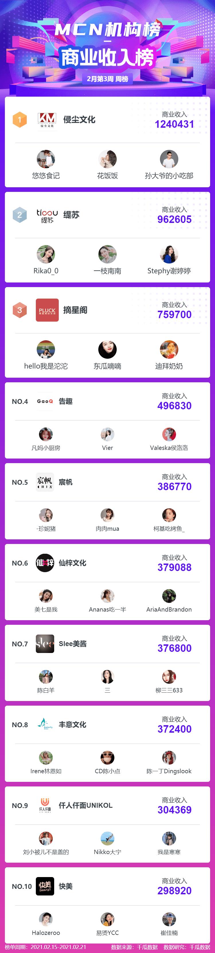 """月第3周小红书品牌机构创作者榜单"""""""