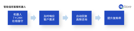 UB_Store揭秘:如何应用RPA,快速超越你的电商对手?