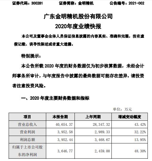 【金明精机2020年度净利3647万增长48.3% 设备销售订单增加】