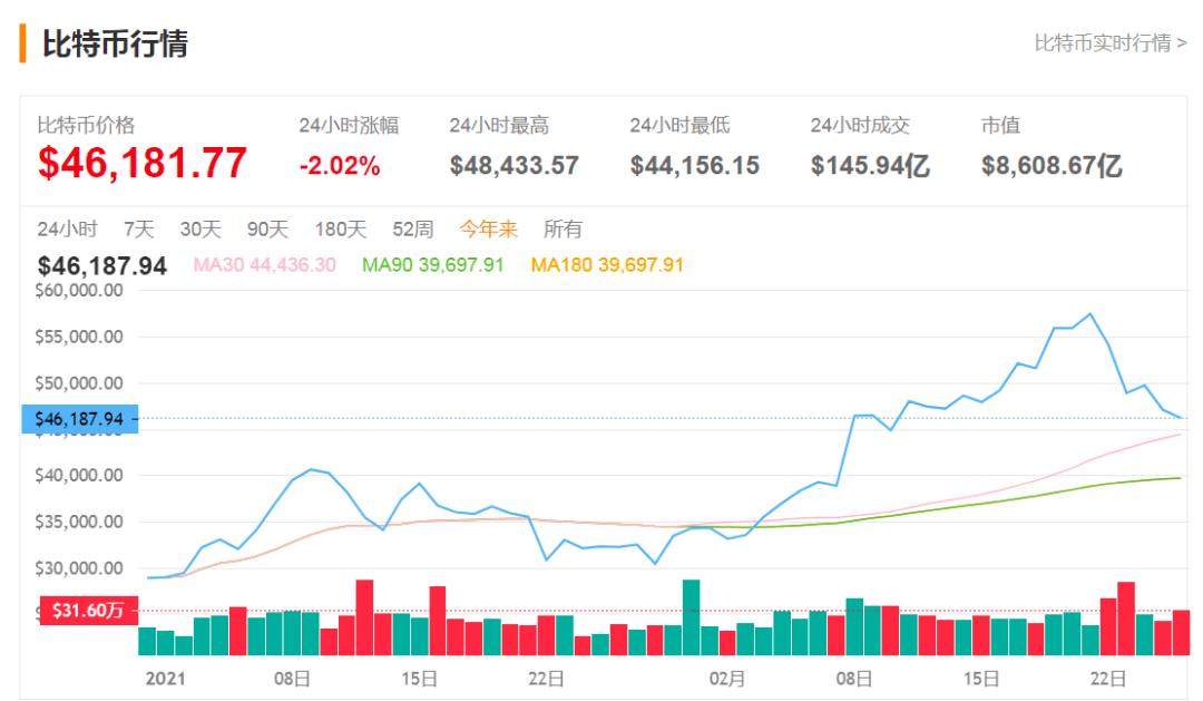 全球股市大动荡,特斯拉暴跌,巴菲特成为大赢家,网友:牛年不利,A股如何走