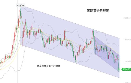 黃力晨周评:国际黄金价格保持长期下跌趋势