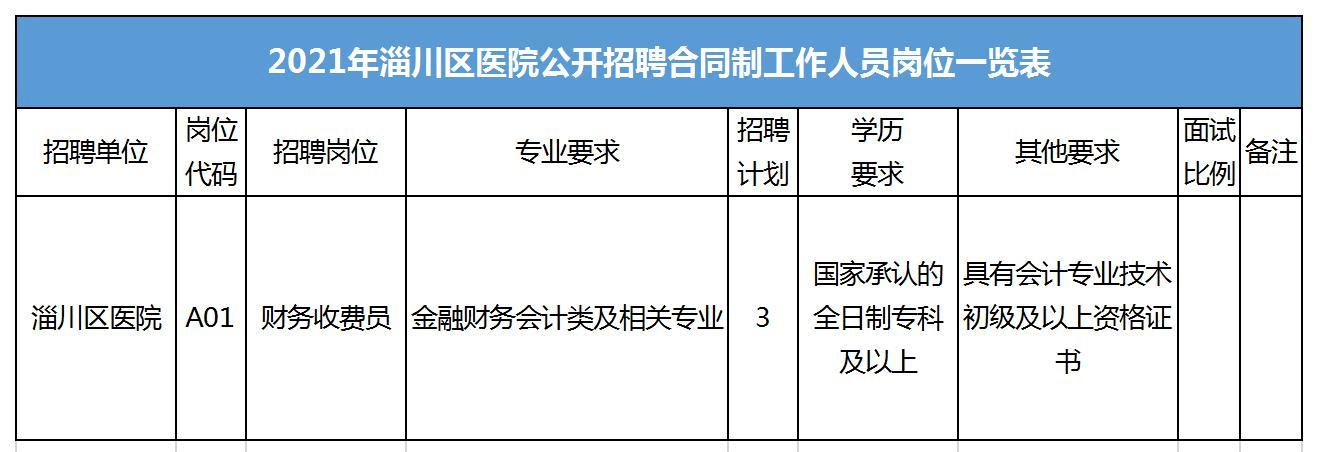 淄博淄川区医院招聘合同制人员3人