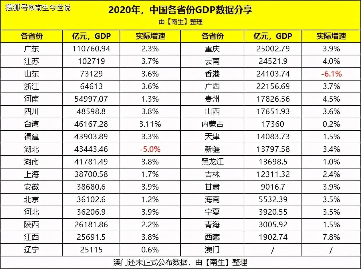 2021福建省gdp多少万亿_21省一季度GDP出炉 7省增速跑赢全国,广东总量第一