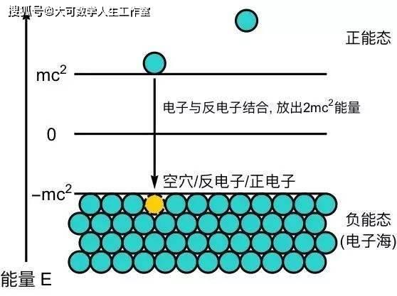 狄拉克方程:量子力学与狭义相对论的第一次融合  第29张