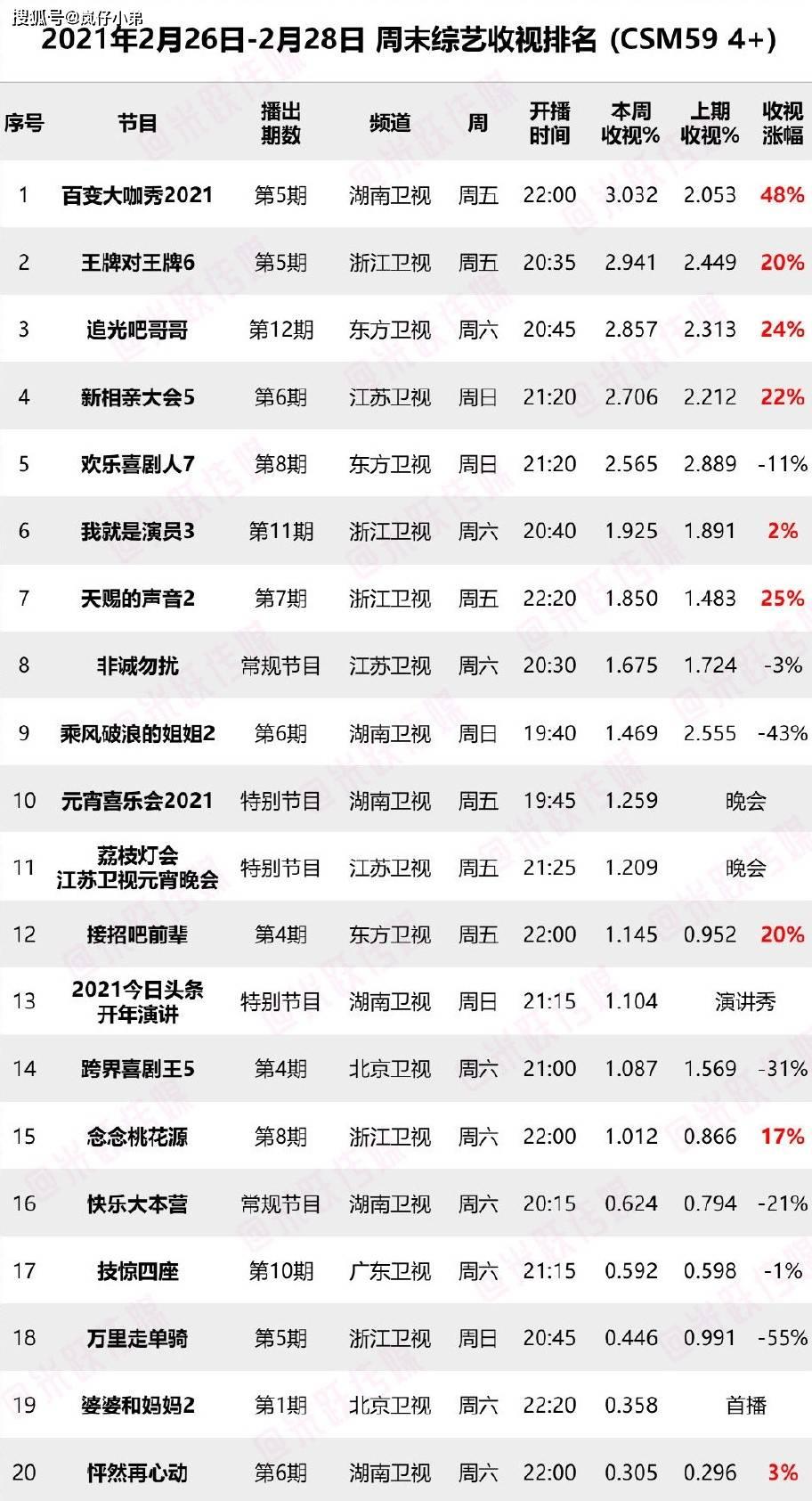 上周末综艺收视率出炉,《王牌6》跌下神坛,全新黑马综艺诞生!