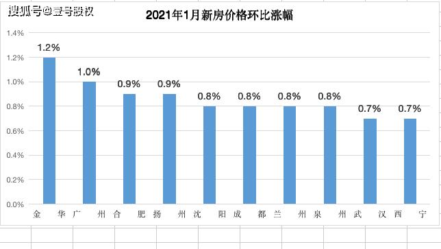 截至2021年省会城市人口排名_省会城市gdp排名2020