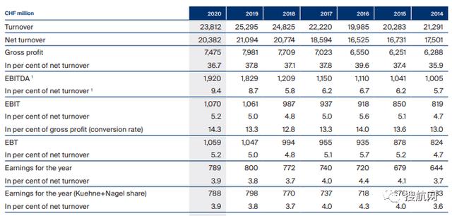 原物流巨头德讯发布2020年业绩报告,透露将斥资14亿美元收购Apex!