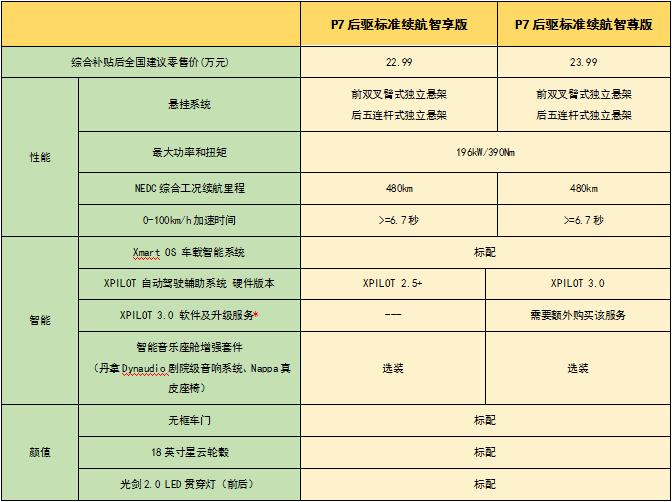 丰富多元需求 小鹏推出P7后驱标准续航车型 -XI全网