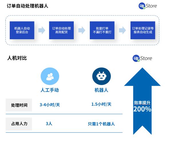 2021电商新趋势,应用RPA降本增效丨UB_Store破解电商企业发展困局