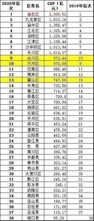 2020年璧山gdp排名_长沙2020年GDP新鲜出炉,全国排名15,郑州穷追不舍