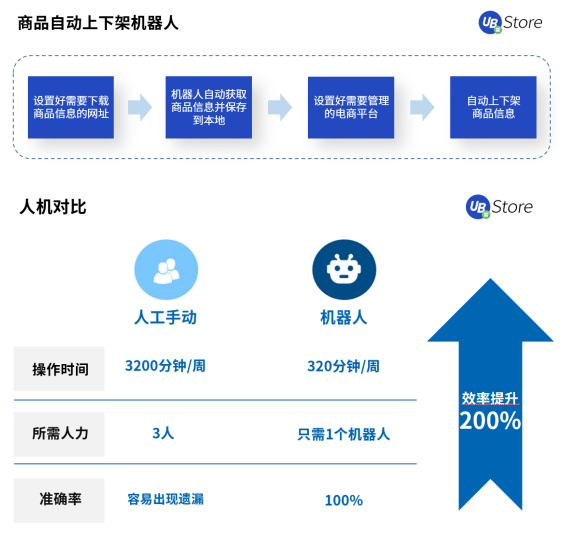 【2021电商新趋势,应用RPA降本增效丨UB Store破解电商企业发展困局 】图4