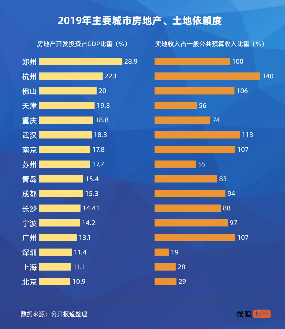产业结构暗藏隐忧,郑州如何实现蝶变?