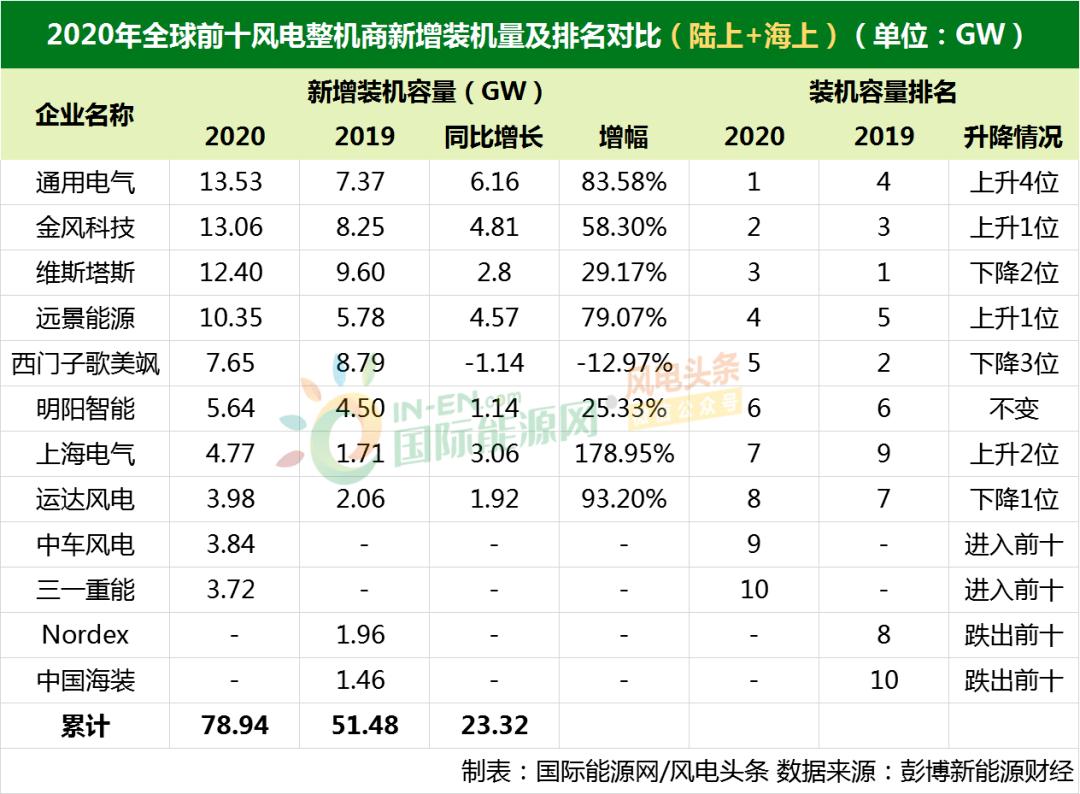 2020年全球风力发电机制造商名单!全球十大风力发电机制造商名单中,中国有七个席位!