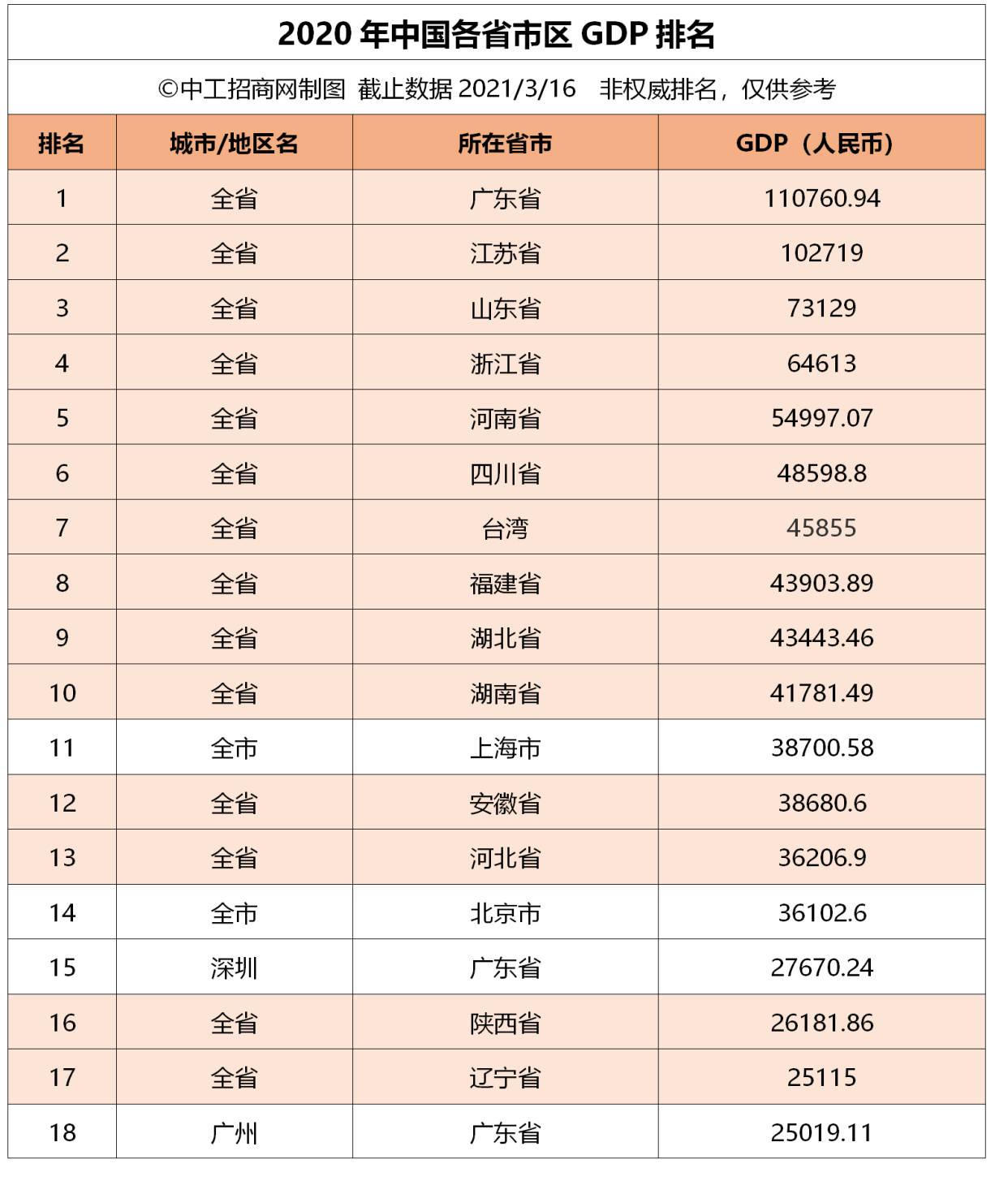 广东省2020gdp排行_gdp gdp最新消息,新闻,图片,视频 聚合阅读 新浪网