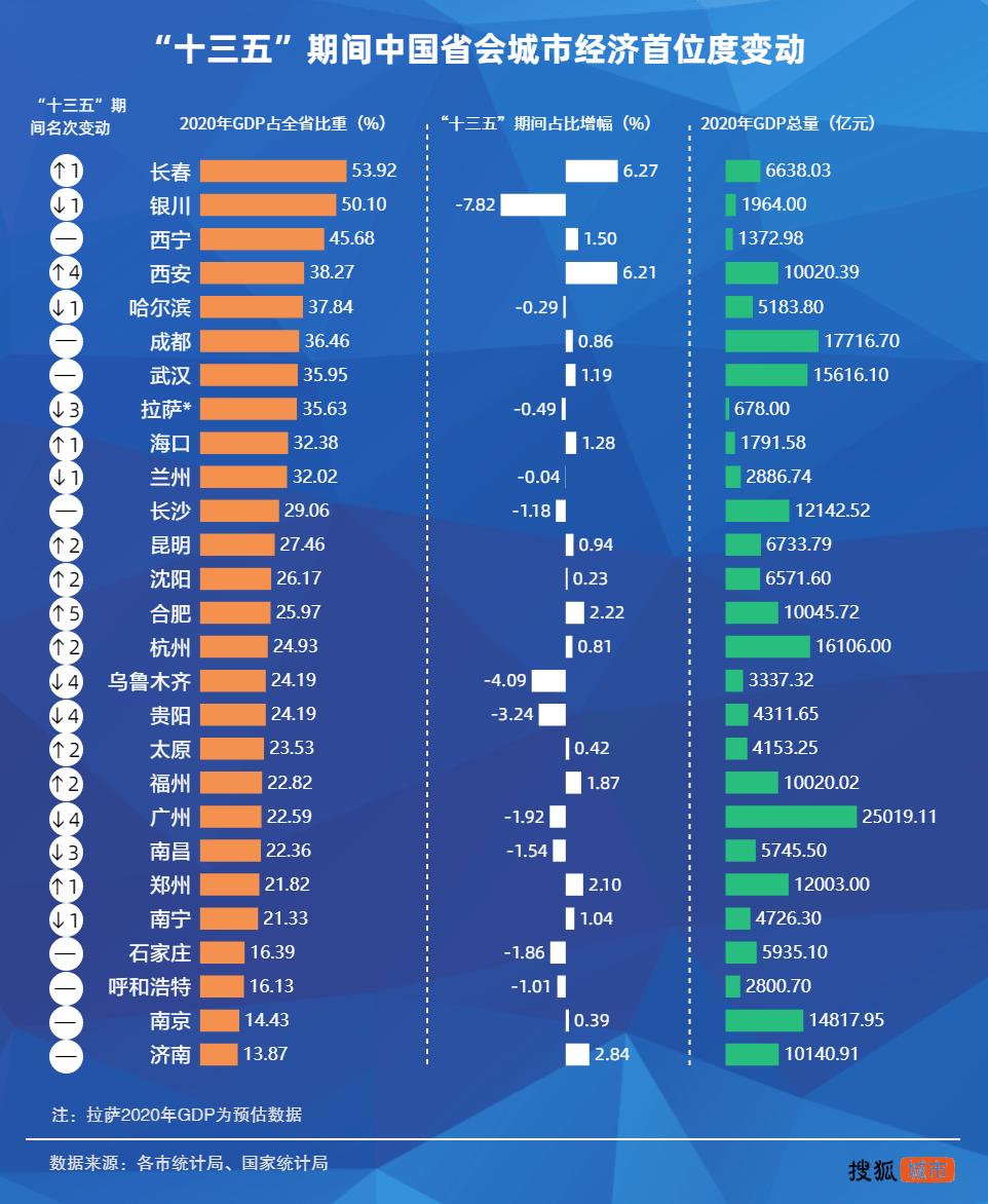 经济总量首位度图表_我国经济增长图表