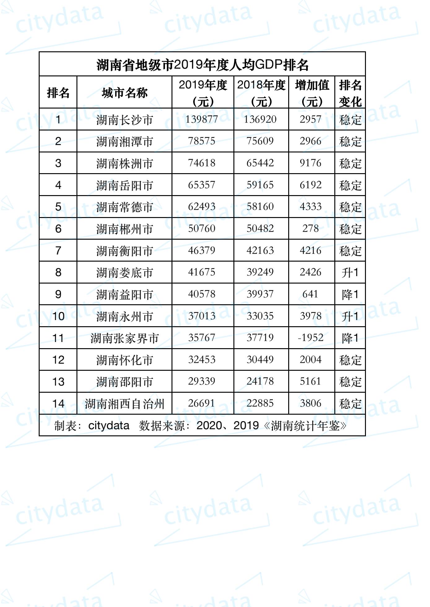 2019全球gdp城市排名_2019年前三季度长三角城市群41城GDP排名:中国第一城市群的现在...