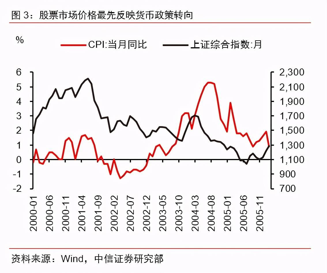 历史上五轮通胀周期都发生了什么,有何启示?