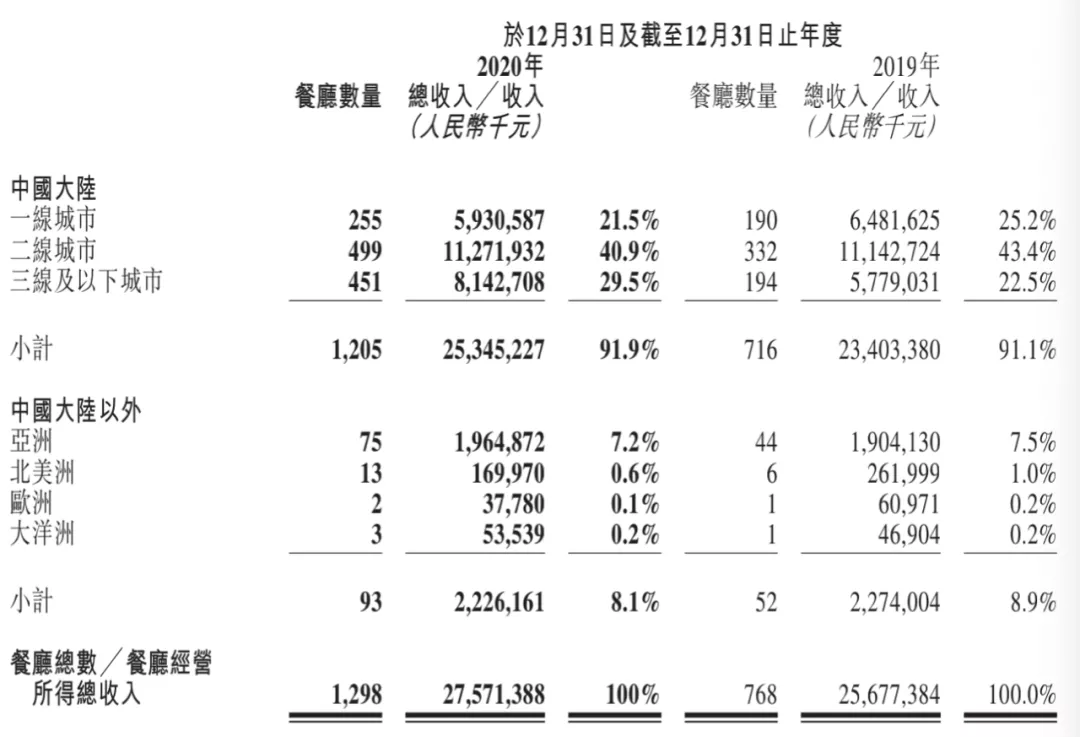 净利下降87%,却逆势开店544家,还给员工涨工资,海底捞凭什么?