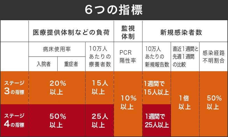 東京 感染 率