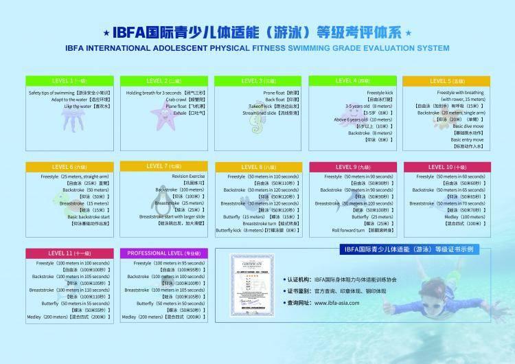 IBFA国际青少儿体适能(游泳)等级考评体系