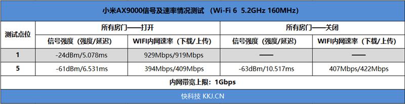 小米AX9000路由器评测:三频12天线 USB再无遗憾 999元的照片 - 29