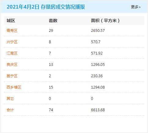 4月2日南宁房地产商品房成交量497套 商品住房累计可售79095套