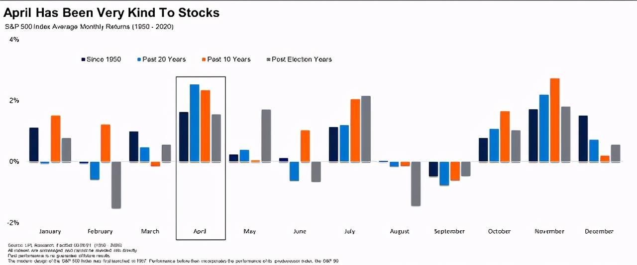"""20年美股历史最牛月份4月来了!非农""""爆表""""能否引燃新行情?"""