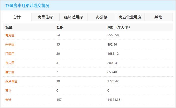 4月5日南宁房地产商品房成交量214套 商品住房累计可售78611套