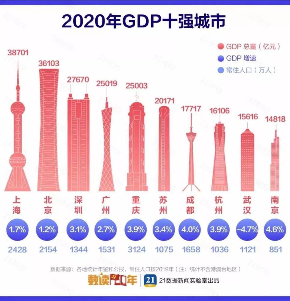 中国长沙2020GDP_沁园春长沙