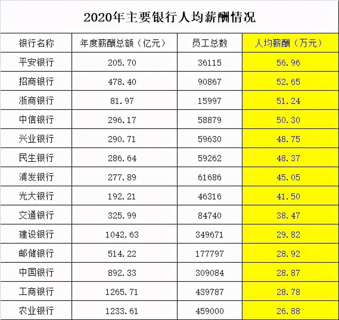 银行人均薪酬_中国银行图片