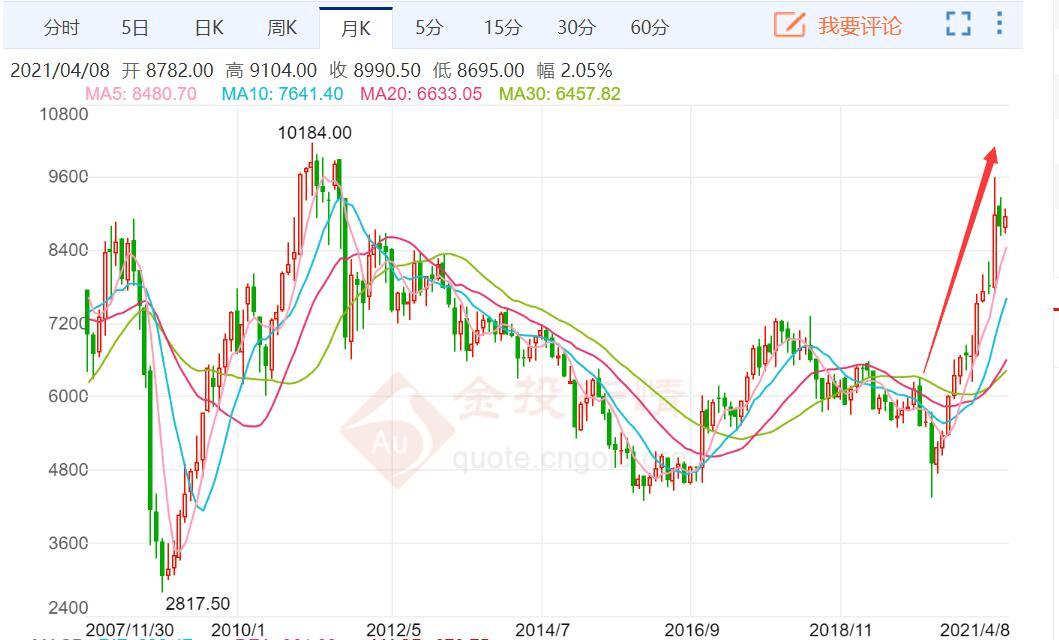 原创             超级周期来了!铜价飙涨至10年高点,还能涨吗?