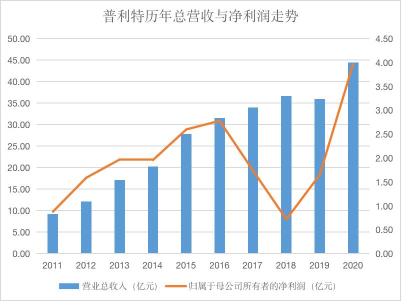 资讯:普利特业绩大涨背后:主营业务持续向好 LCP业务成新增长点