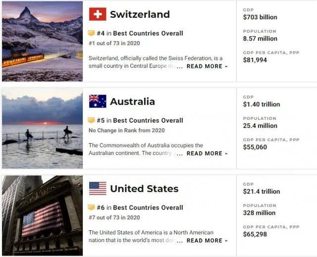 U.S.News 2021全球最佳国家排名发布,这个国家拿下第一!