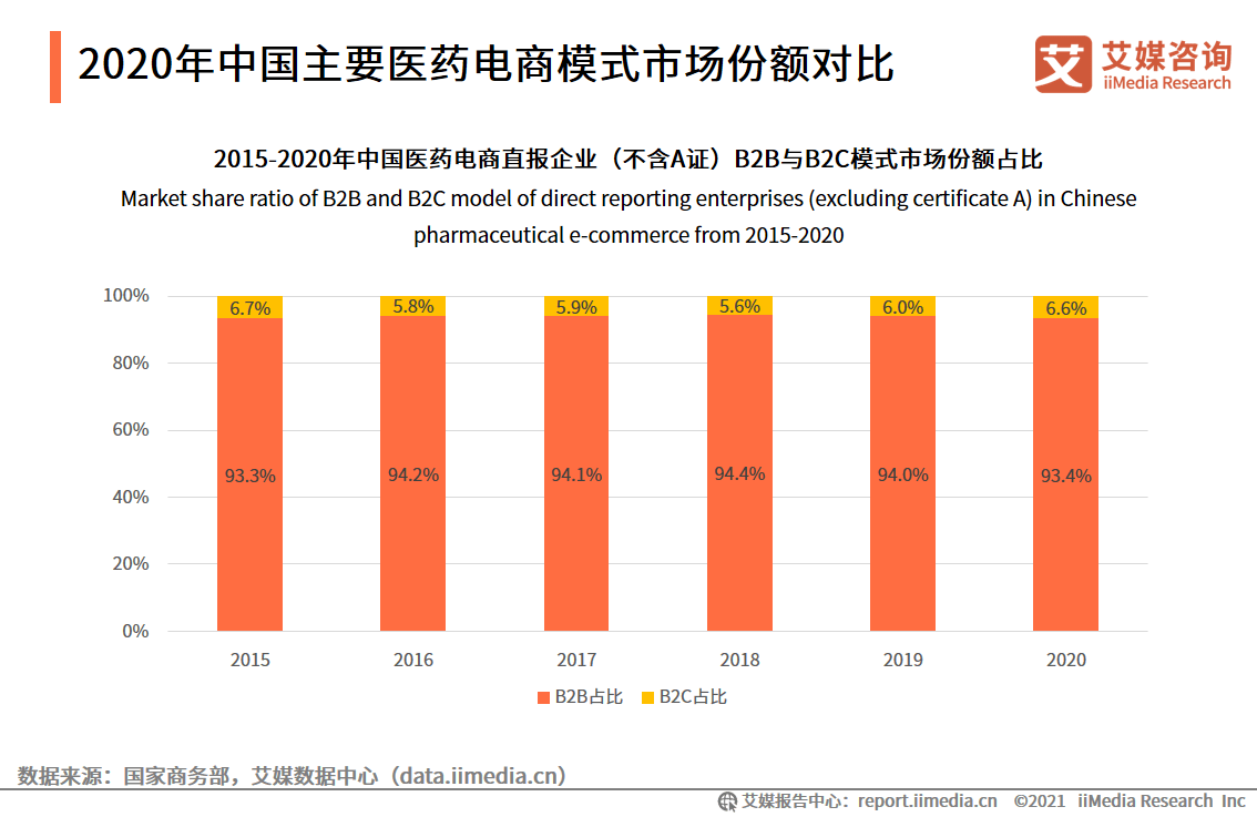 2021中国医药电商经营模式分析:B2C、B2B