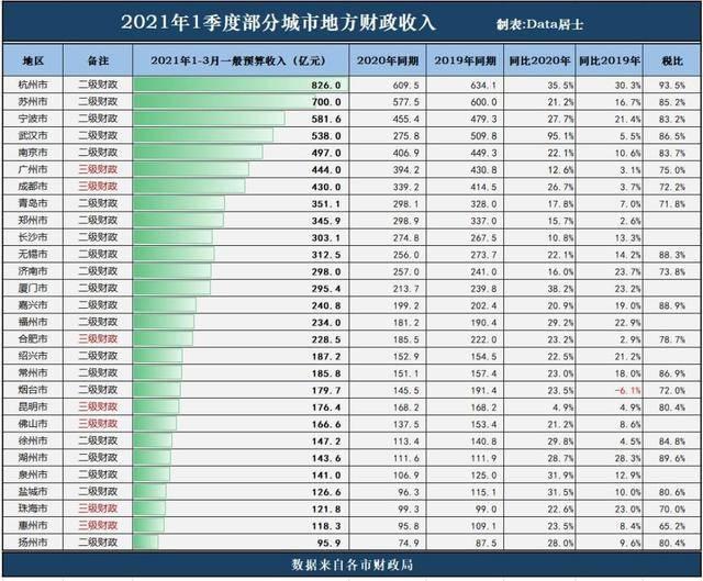 江苏2021城市第一季度gdp_榜六 670万人 盐城市人口数据出炉 竟比邻市多了这么多