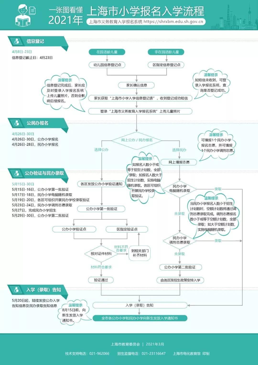 上海幼升小网报名 各位家长一定要注意上海幼升小网报名确认后无法更改!