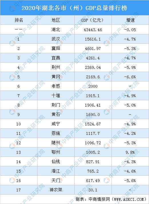 2020年湖北人均GDP最低的城市_2020年中国人均gdp最低的5个省份