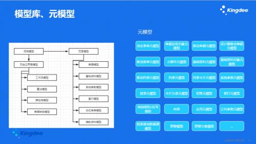 打造智能化办公场景,云动态领域模型(KDDM)为金蝶加持核心