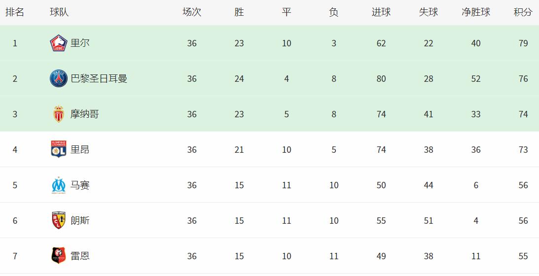 法甲排行榜_法甲最新积分榜:巴黎爆大冷,1-1被雷恩逼平,落后3分争冠陷绝境