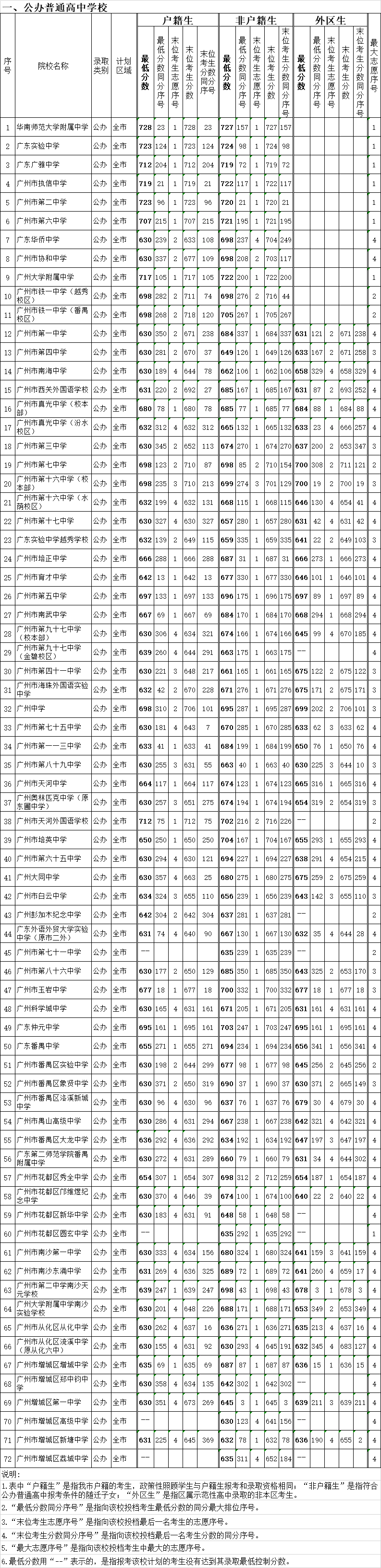 2020广州中考各批次录取分数线汇总!
