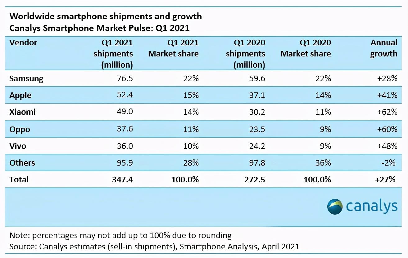 安卓之光:小米在全球被高度评价,一匹黑马正在稳固市场