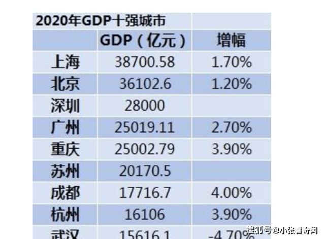 地级市gdp排名2020_最公正:2020中国发达城市、省市排名(无锡、北京、南京、苏州)