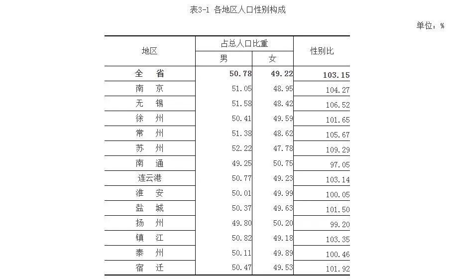 老龄人口比重名词解释_成都60岁及以上人口占17.98 ,12个区域65岁及以上老年人口