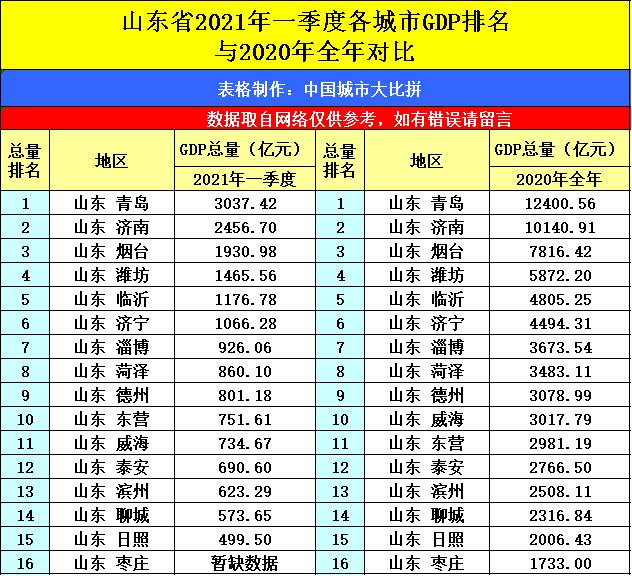 浙江杭州与山东青岛的2021年一季度GDP谁更高?