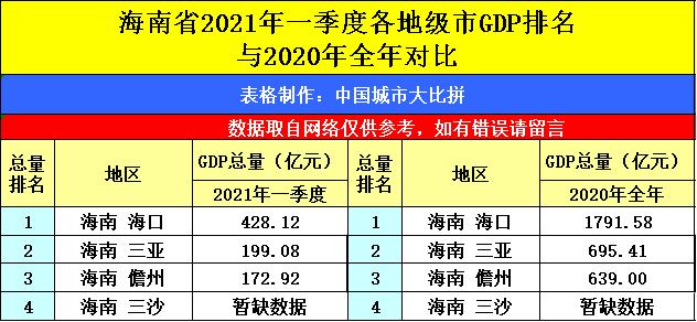江苏2021第一季度gdp_江苏各市一季度GDP(2)