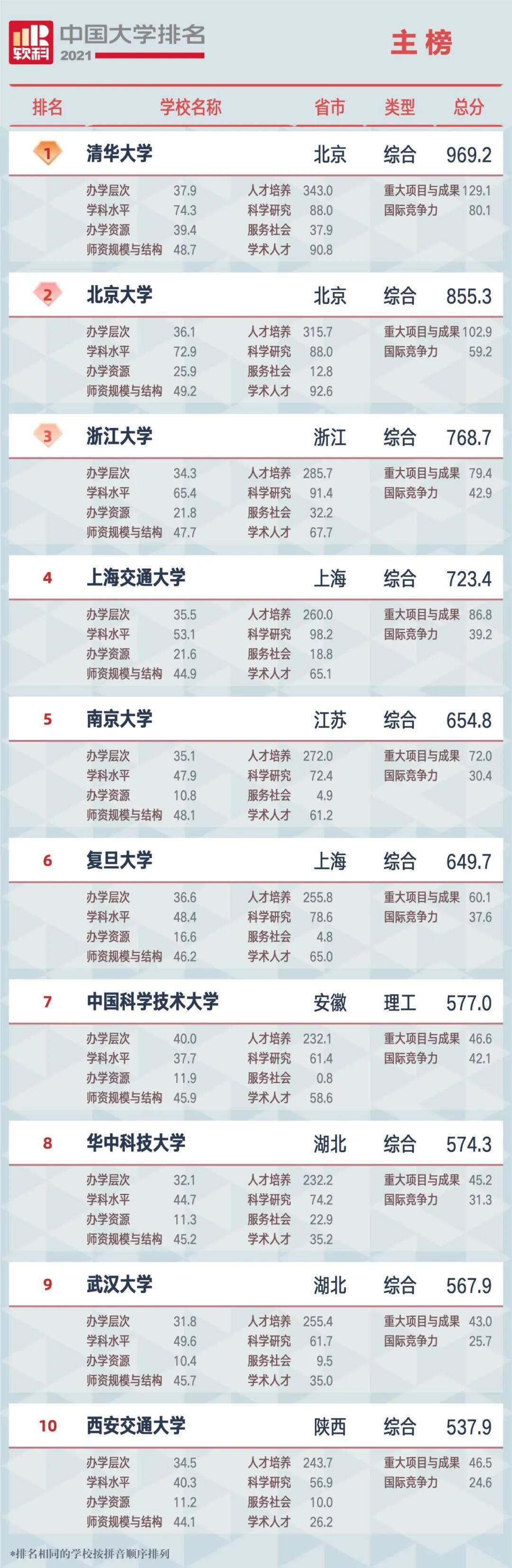 2021中国大学排名正式发布