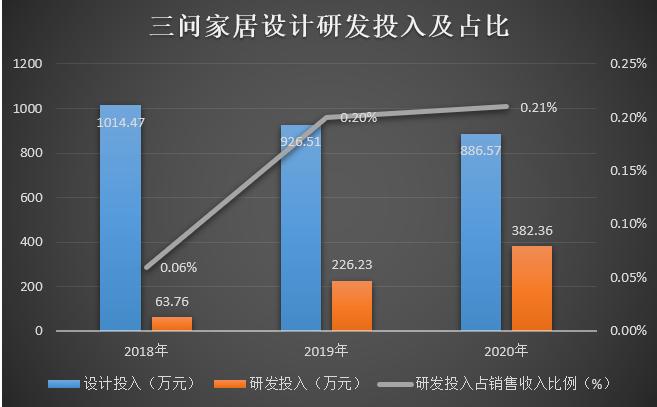 三问家居重返IPO:主打原创设计 研发费用仅2%左