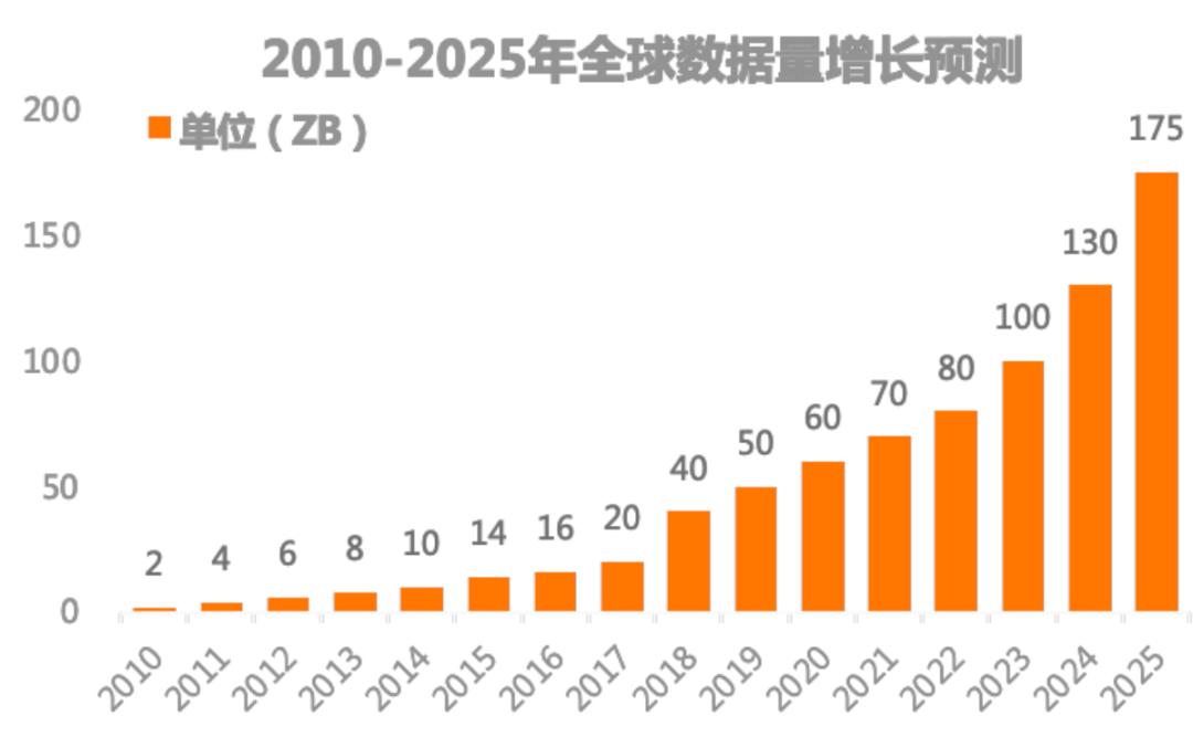 《数据猿发布《2021中国数据智能产业发展报告》》